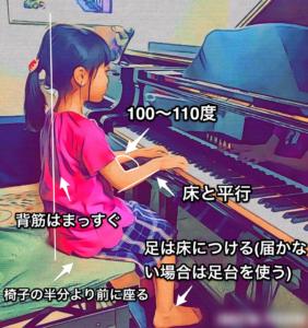 ピアノを弾くための良い姿勢を説明する図